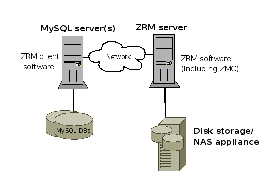 ZRM for MySQL Block Diagram (note that not all supported platforms are shown)